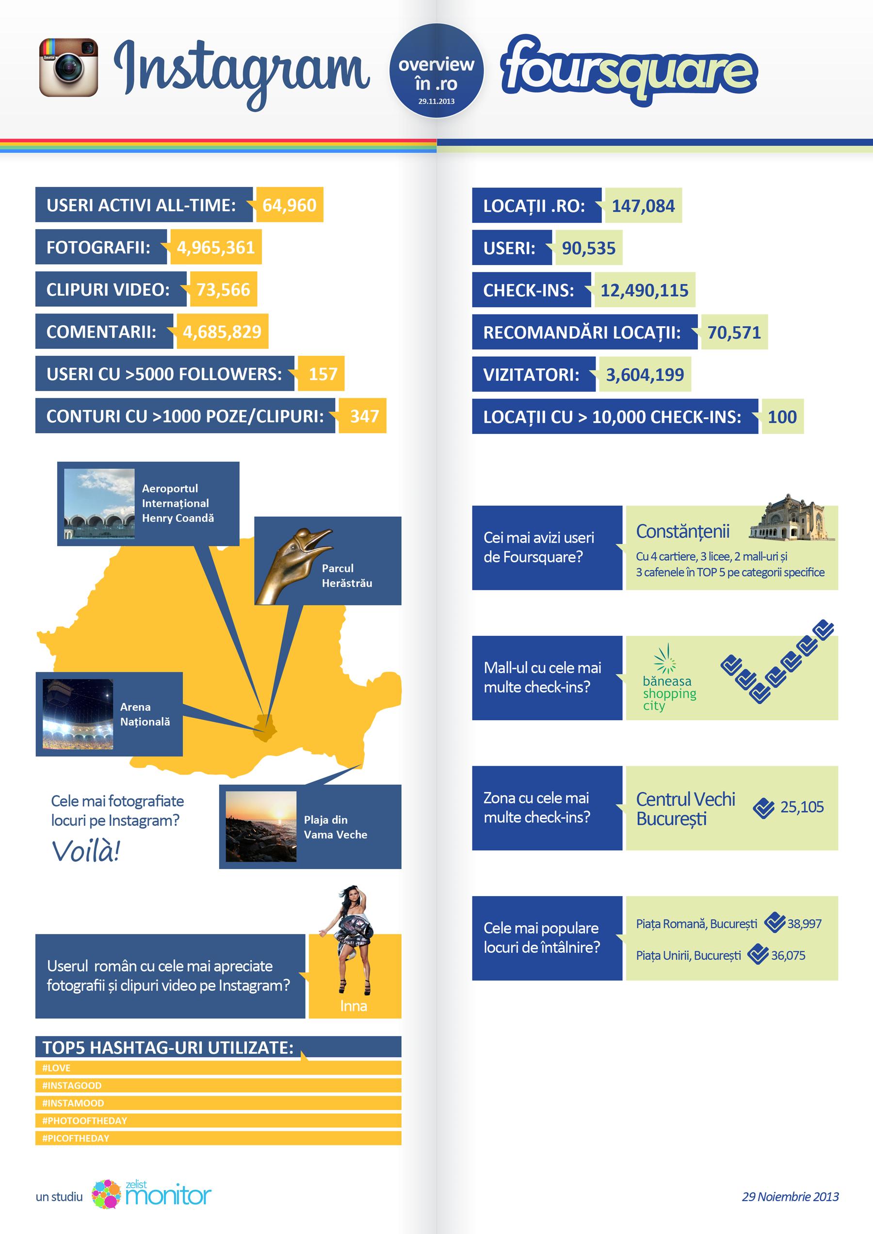 Instagram si Foursquare (primele cifre pentru Romania)