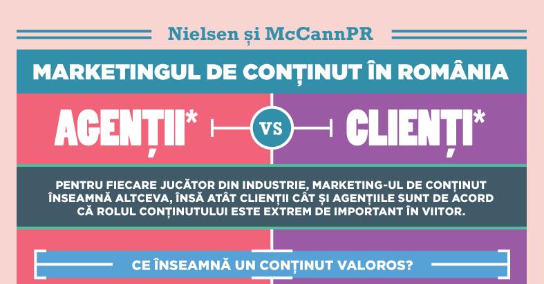 Nielsen si McCann PR au realizat primul studiu despre marketing-ul de continut in opinia industriei de comunicare locale. Agentii vs. Clienti.