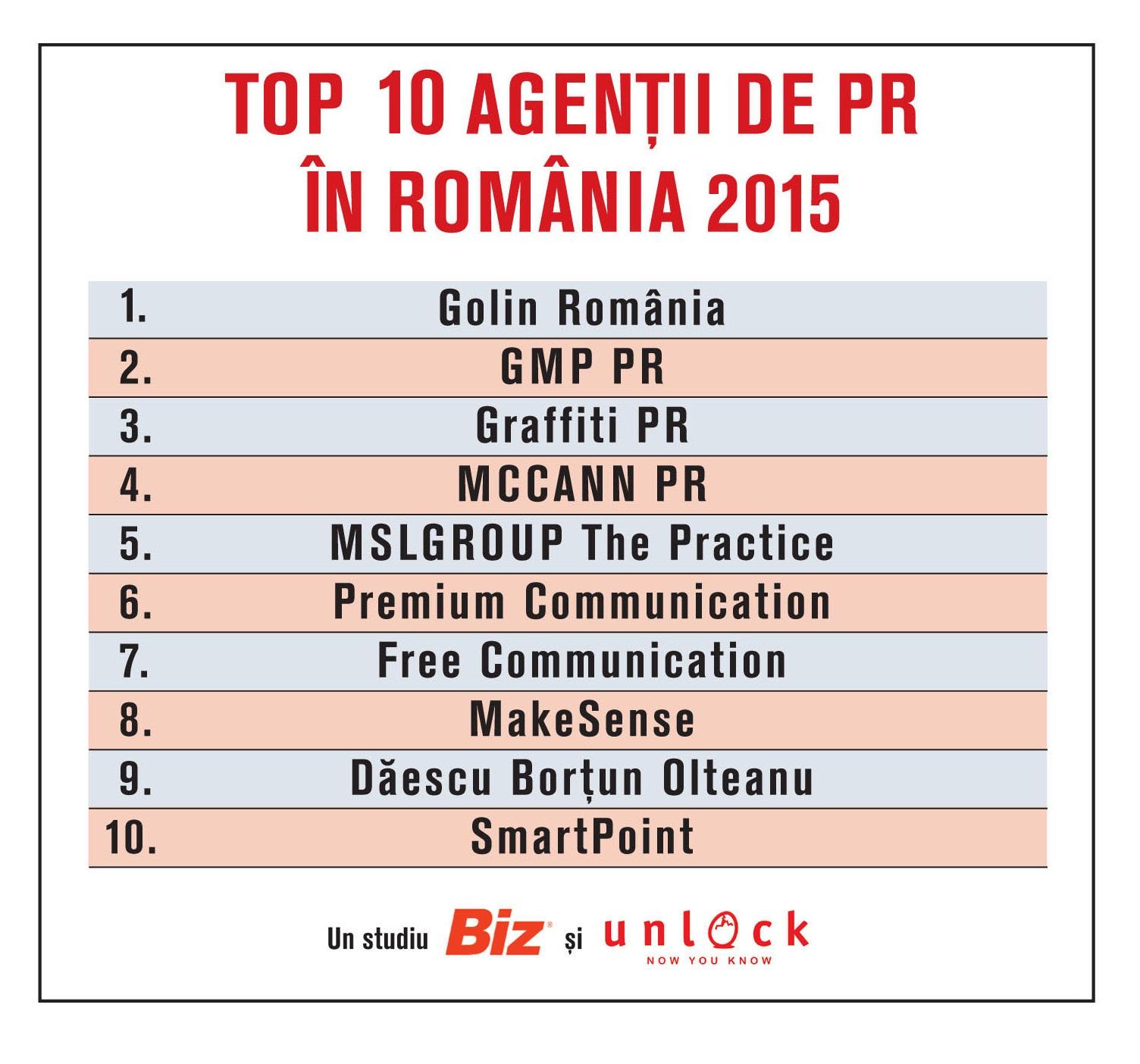 Topul celor mai performante agenţii de PR