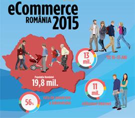 Bilant e-commerce Romania 2015: Cumparaturile online au depasit pragul de 1,4 Miliarde EURO!