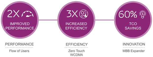 Ericsson lansează soluții care aduc acoperirea și performanța rețelelor mai aproape de era 5G