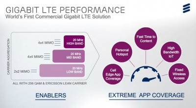 MWC 2016: Ericsson și Qualcomm Technologies testează cu succes viteza de download de 1 Gbps pentru Telstra