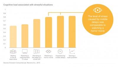 Ericsson Mobility Report, ediția MWC 2016: Pauzele în redarea conținutului video pe mobil contribuie la creșterea nivelului de stres al utilizatorului