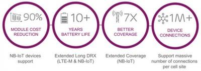 MWC 2016: Ericsson și AT&T vor livra tehnologii care contribuie la dezvoltarea Internetului Tuturor Lucrurilor