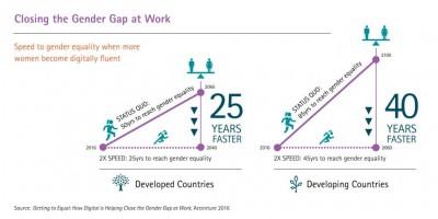 Studiu Accenture: Competențele digitale vor contribui la reducerea diferențelor dintre femei și bărbați la locul de muncă