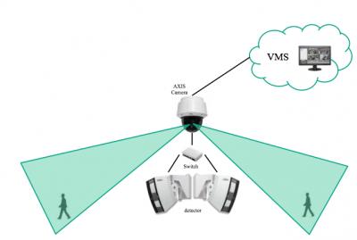OPTEX RPG-AXIS1 – software dedicat  camerelor de supraveghere Axis Communications