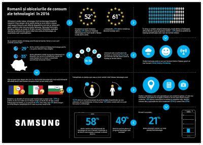 Studiu Samsung:  Românii adoptă tehnologia, dar unii termeni tehnici le produc confuzie