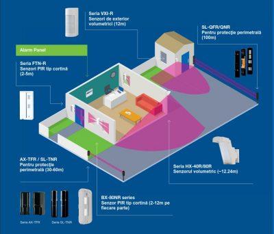Senzori OPTEX wireless  pentru protectia la interior si exterior