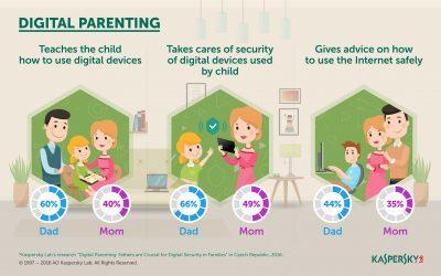 O cercetare Kaspersky Lab arata ca tatii joaca un rol crucial in securitatea digitala a celor mici