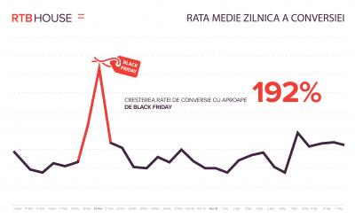 Românii au afinitatea cea mai mare pentru Black Friday la nivel regional