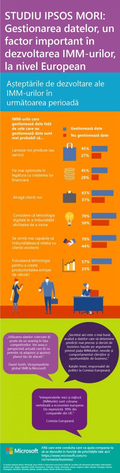 Studiu: 70% din IMM-urile care gestionează date consideră că tehnologia digitală le-a îmbunătățit capacitatea de a inova