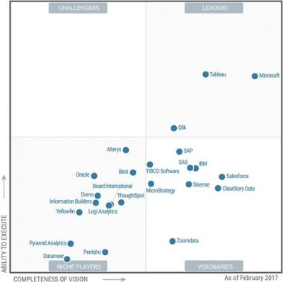 Microsoft conduce în raportul Gartner Magic Quadrant pentru soluțiile de business intelligence (BI) și platformele de analiză de date (Advanced Analytics Platforms)