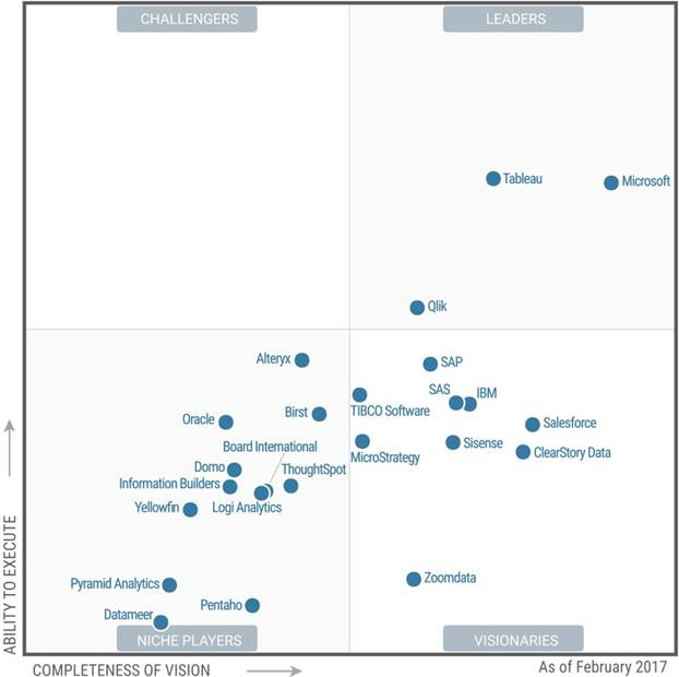 Microsoft conduce în raportul Gartner Magic Quadrant pentru soluțiile de business intelligence (BI) și platformele de analiză de date (Advanced Analytics Platforms)