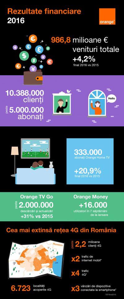 Orange anunță rezultatele financiare pe trimestrul 4, 2016: performanță financiară consolidată, susținută de conectivitatea sporită și de creșterea numărului de abonați