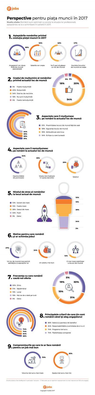 Studiu eJobs: 52% dintre români se așteaptă să le crească salariul în 2017 și 39% au în plan să-și schimbe locul de muncă