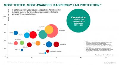 Kaspersky Lab isi mentine prima pozitie in clasamentul anual TOP3