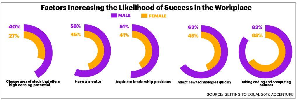 Accenture: Absolventele de studii universitare din 2020 – prima generație care va beneficia de egalitatea de gen la locul de muncă