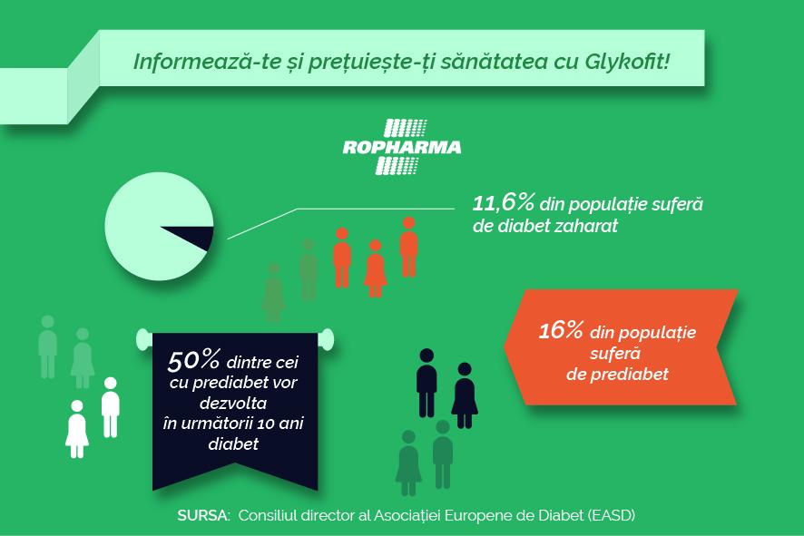 Prediabetul  – Informează-te  și prețuiește-ți sănătatea cu Glykofit!