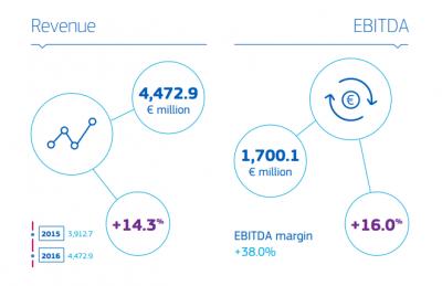 Amadeus – creștere accelerată a profitului ca rezultat al consolidării afacerilor de bază și al achizițiilor