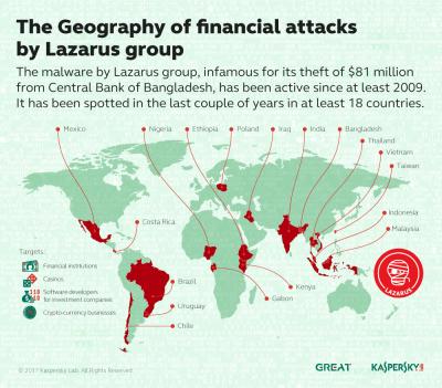 Pe urmele grupării Lazarus, pentru a preveni jafuri bancare majore