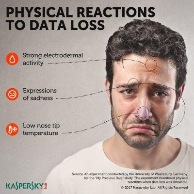 Un studiu Kaspersky Lab arată că oamenii realizează cât de mult țin la datele lor de-abia atunci când e prea târziu
