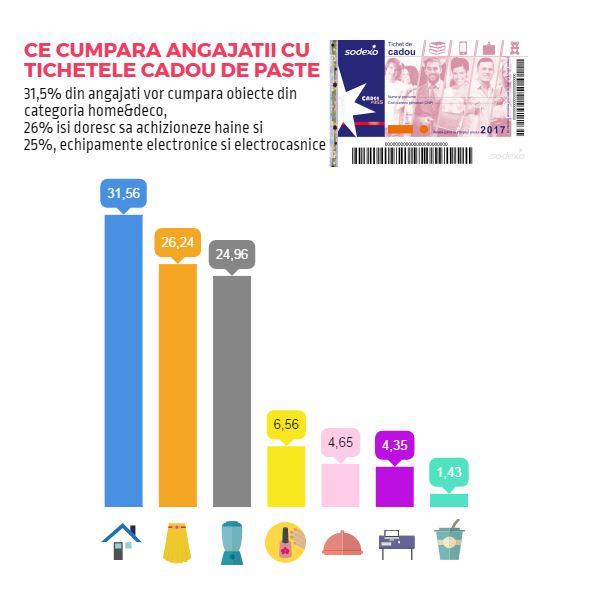 1 din 2 angajați care primesc tichete cadou de Paște le va utiliza pentru achiziția de haine și echipamente electrocasnice