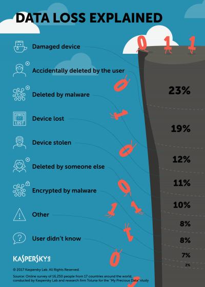 Un studiu Kaspersky Lab arată că 19% dintre utilizatori și-au șters singuri date de pe dispozitiv, din greșeală