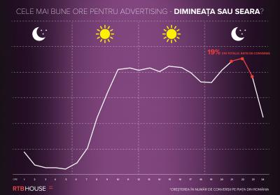 Analiză RTB House: când preferă românii să cumpere online?