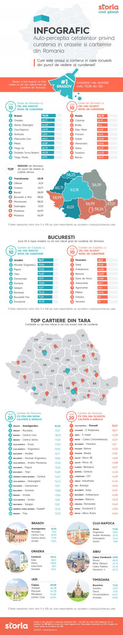 Storia.ro: Brasov, Oradea si Sfantul Gheorghe, desemnate cele mai curate orase din Romania