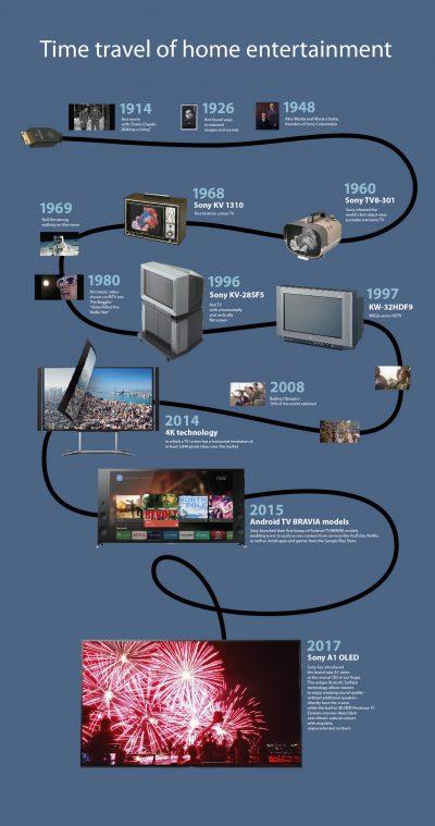 Cum au evoluat televizoarele Sony în cei 60 de ani de istorie