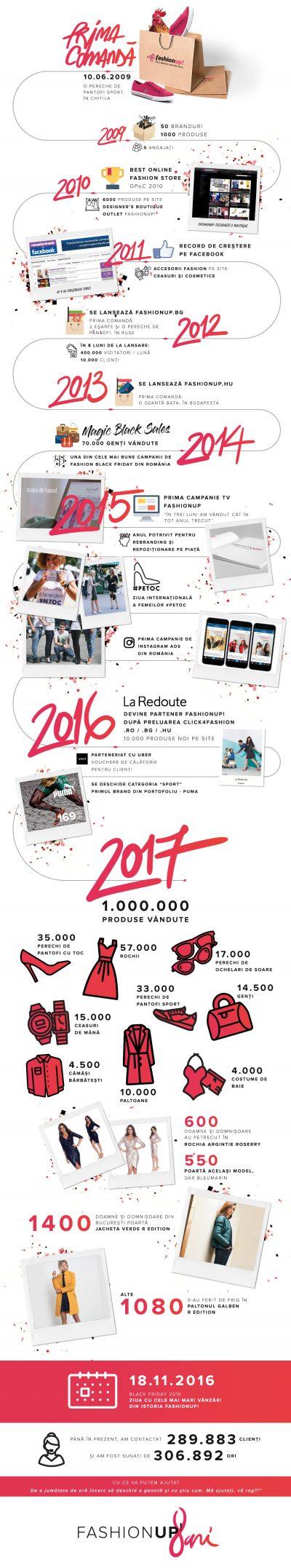 FashionUP aniversează 8 ani: 1 milion de produse vândute și extindere în Bulgaria și Ungaria