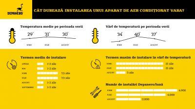 Depanero estimează că va instala peste 11.000 de aparate de aer condiționat pe perioada verii