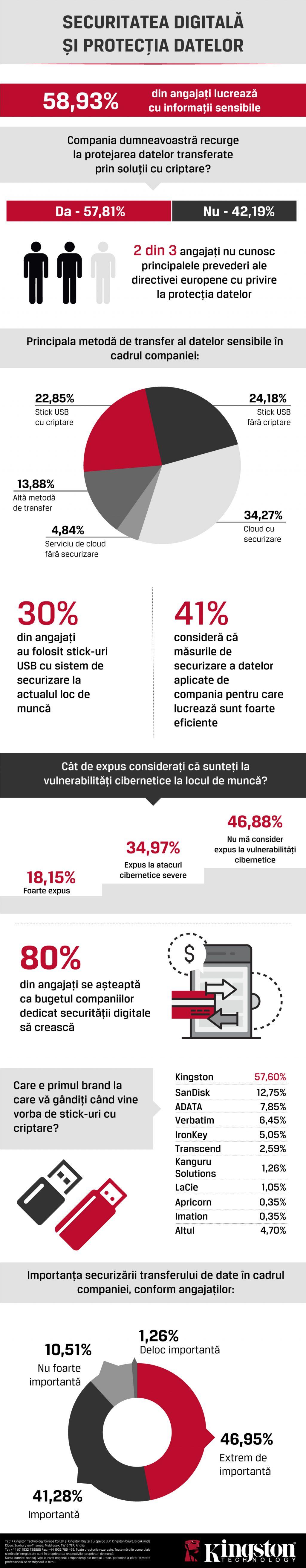 Studiu Kingston: Peste jumătate din angajații români se consideră expuși la vulnerabilitățile cibernetice, la locul de muncă