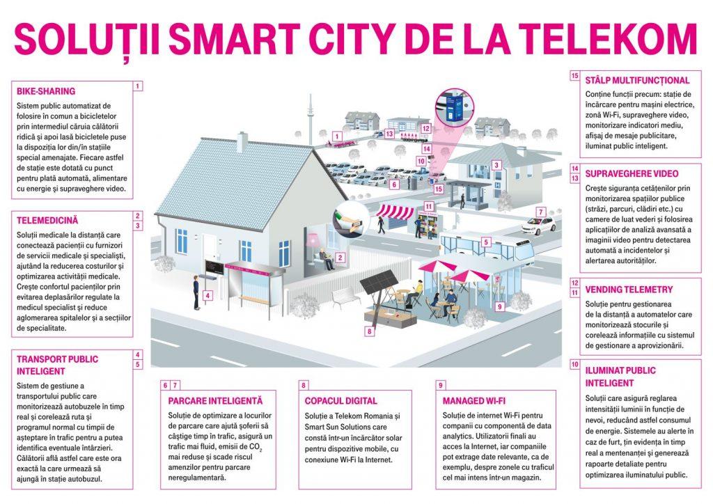 Telekom lansează un nou proiect-pilot de tip Smart City, în Constanța