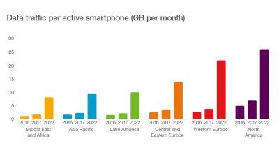 Peste un milion de noi utilizatori de internet mobil pe zi, pana in 2022