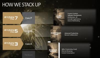 Procesoarele desktop AMD Ryzen PRO oferă companiilor performanțe, securitate și fiabilitate la nivel profesional