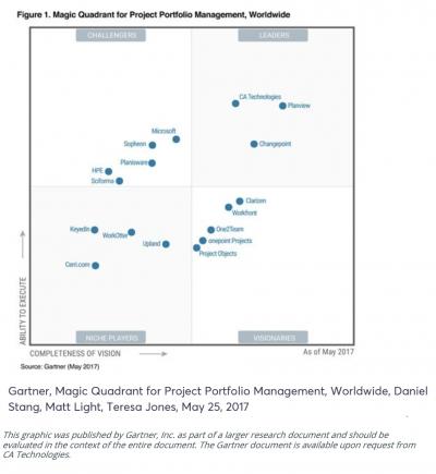 Raport GARTNER: CA Technologies – lider global în soluții de Managementul Portofoliului de Proiecte