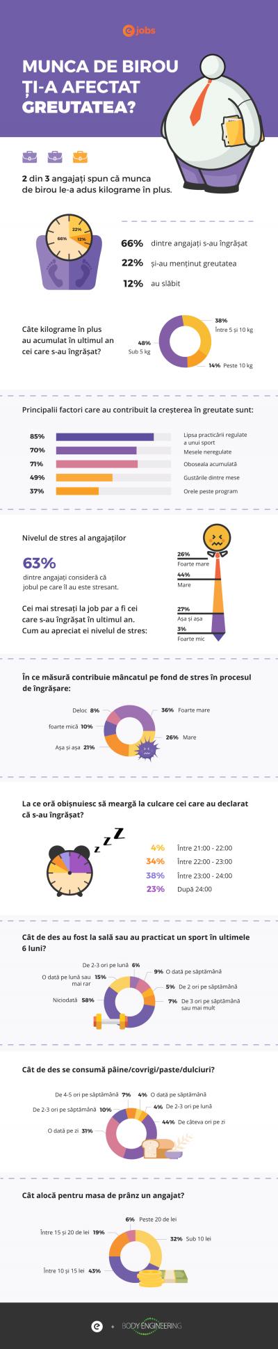 Studiu eJobs: Pentru 2 din 3 angajați munca de birou le-a adus kilograme în plus