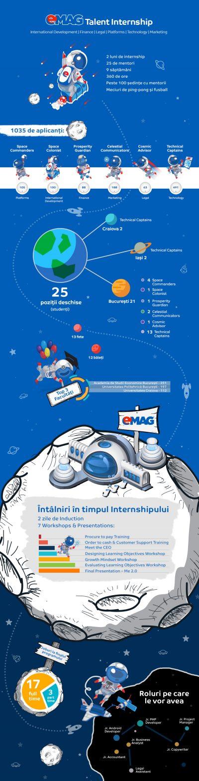 eMAG a angajat 20 de studenți și absolvenți în urma programului  Talent Internship 2017