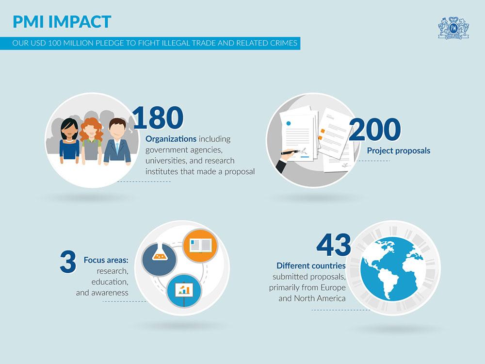 Philip Morris International anunță prima rundă de proiecte care vor fi finanțate prin programul PMI Impact, o inițiativă globală în valoare de 100 mil. USD având ca scop combaterea comerțului ilicit