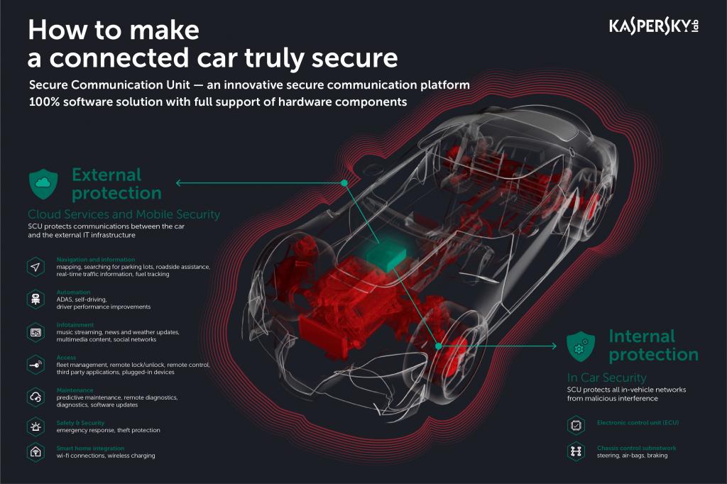 Kaspersky Lab și AVL Software and Functions GmbH prezintă prototipul Secure Communication Unit, conceput pentru a face mașinile conectate rezistente la atacurile hackerilor