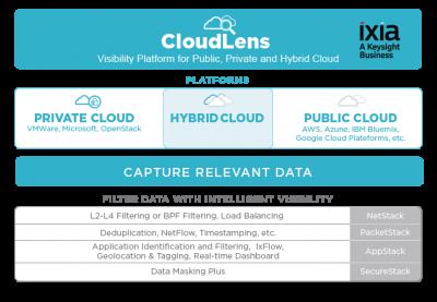 Ixia este prima companie care asigura vizibilitate end-to-end pentru cele mai mari paltforme publice de cloud
