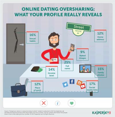 """""""Buna, de-abia te-am cunoscut, dar uite datele mele!""""Un studiu realizat de Kaspersky Lab arata ca utilizatorii serviciilor de dating online dezvaluie totul despre ei"""