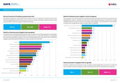Studiu: Cât câștigă angajații din industria serviciilor de afaceri?