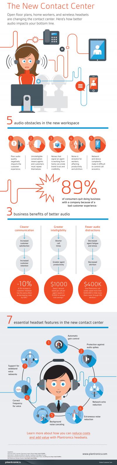 Noul Contact Center – un studiu Plantronics relevă impactul calităţii echipamentelor audio asupra costurilor operaţionale