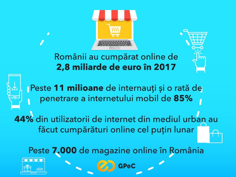 Raportul pietei de e-commerce 2017: Romanii au cumparat online de 2,8 miliarde de euro