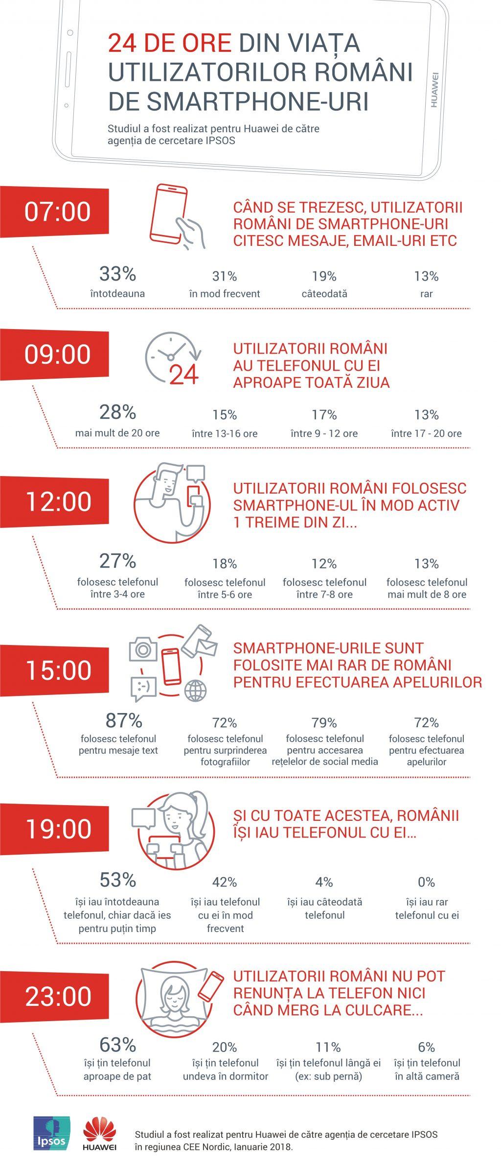 95% dintre români nu pleacă din casă fără smartphone