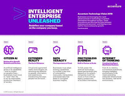 Raport Accenture – Technology Vision 2018: evoluția rapidă a tehnologiei sprijină dezvoltarea de companii inteligente, dar necesită o schimbare fundamentală la nivel de management