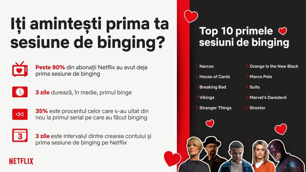 Nu vei uita niciodată prima dată… când ai făcut binging pe Netflix