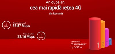 Vodafone Romania are cea mai rapida retea mobila de generatie 4G din Romania, potrivit datelor Ookla Speedtest din 2017